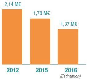 La baisse des dotations de l'Etat depuis 2012