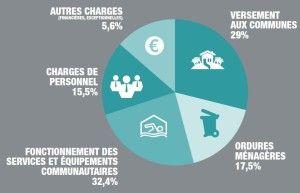 La répartition des dépenses de la Communauté de communes en 2016